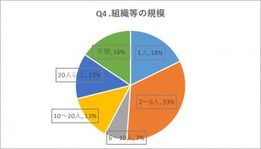 Q4.組織等の規模